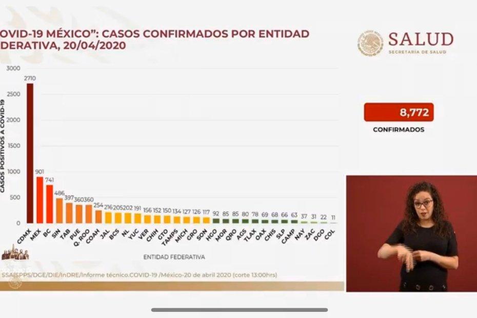 #COVID19 en México, errores en los datos presentados por el gobierno el 20 de abril de 2020 1
