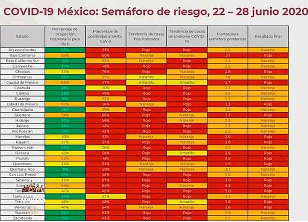#SemáforoNaranaja 17 estados del 22 al 28 de junio en México, conoce los indicadores. 1