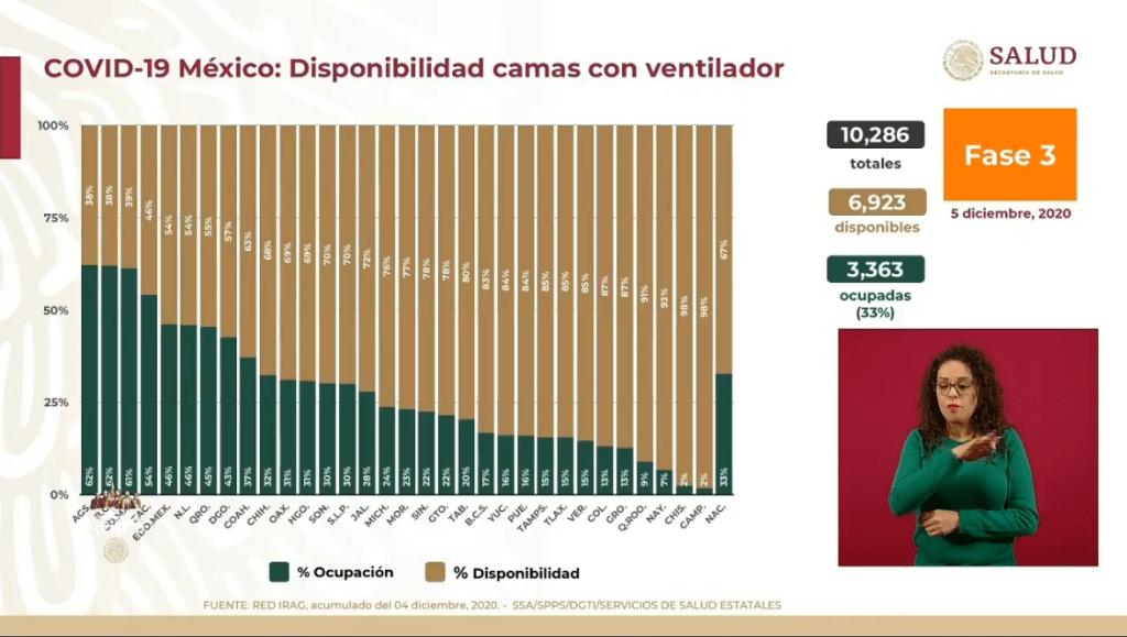 México alcanza las 109 mil 456 muertes por Covid-19 7