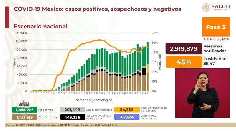 México suma 107 mil 565 muertes por Covid-19 1