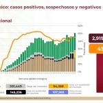 México suma 107 mil 565 muertes por Covid-19 13