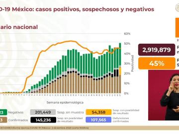 México suma 107 mil 565 muertes por Covid-19 7