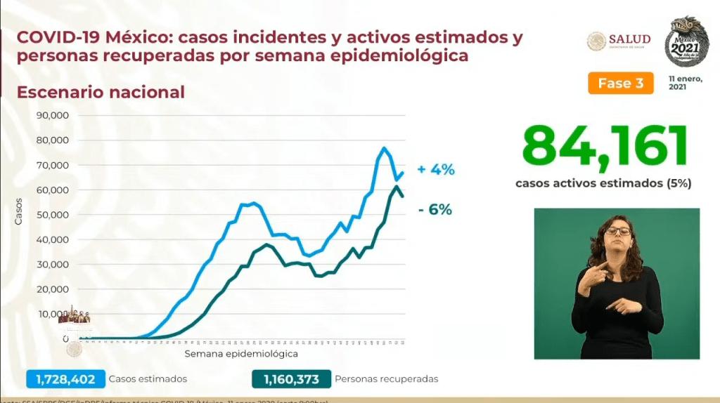 México suma 134 mil 368 muertes por Covid-19 1