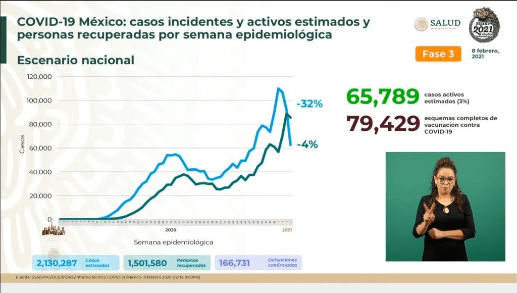 México suma 166 mil 731 muertes por Covid-19 4
