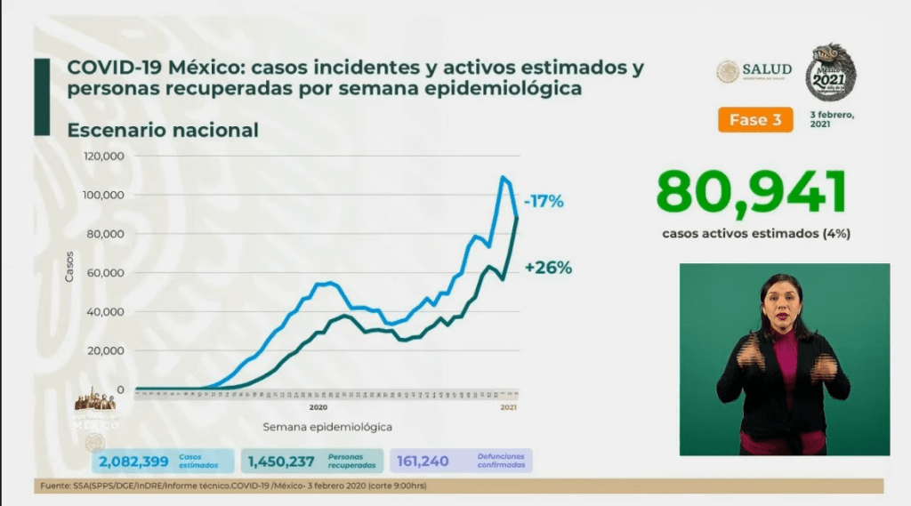 México alcanza las 161 mil 240 muertes por Covid-19 5