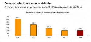 hipotecas-2014-ine