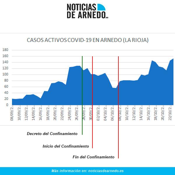 Evolución COVID en Arnedo a 23 de octubre de 2020