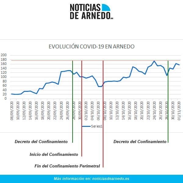 Evolución COVID en Arnedo a 1 de noviembre de 2020
