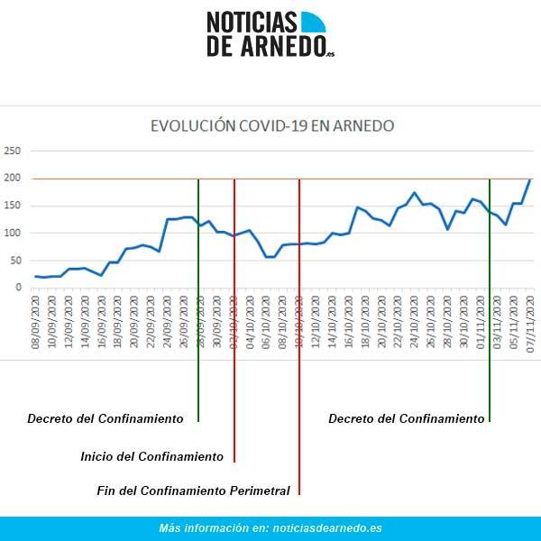 Evolución de casos activos de COVID en Arnedo (La Rioja) a 7 de noviembre de 2020