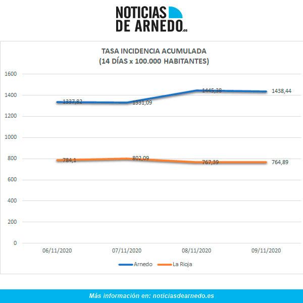 Evolución de la tasa de Incidencia Acumulada a 14 días por 100.000 habitantes en Arnedo y La Rioja a 9 de noviembre de 2020