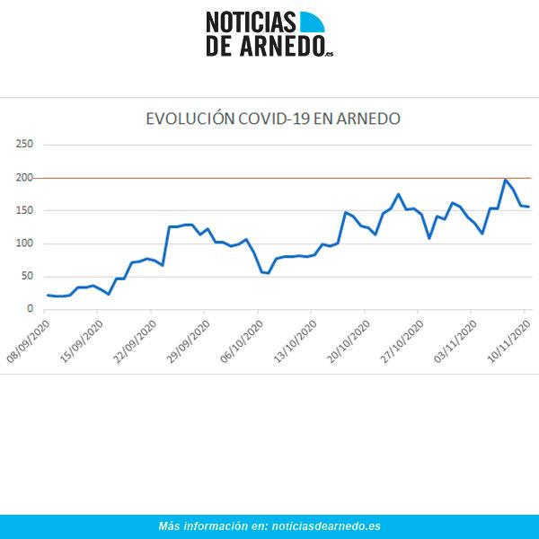 Evolución de casos activos en Arnedo a 10 de noviembre 2020