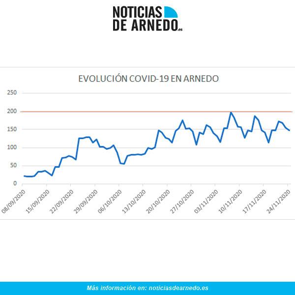 Evolución de casos activos diarios de COVID en Arnedo a 24 de noviembre de 2020
