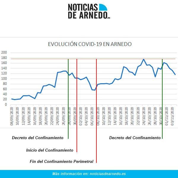 Evolución COVID en Arnedo a 4 de noviembre de 2020