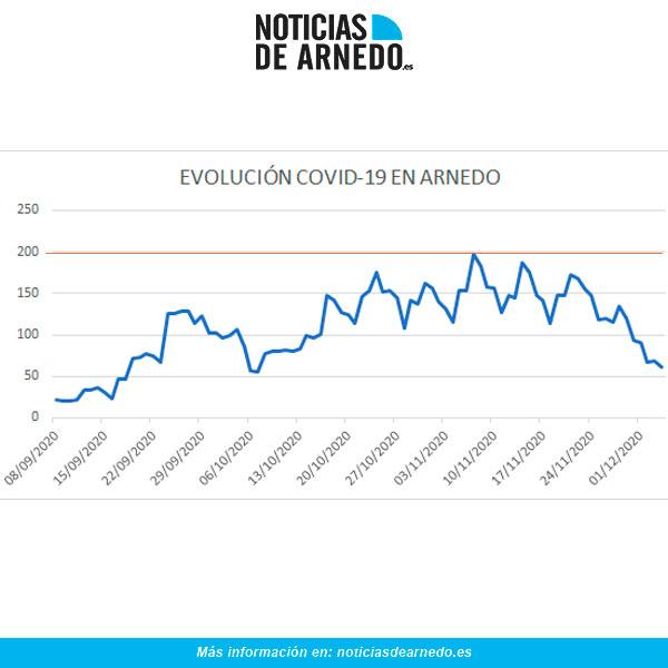 Evolución casos activos COVD en Arnedo a 4 de diciembre 2020