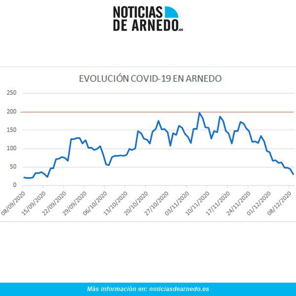 Evolución de casos activos en Arnedo a 9 de diciembre de 2020