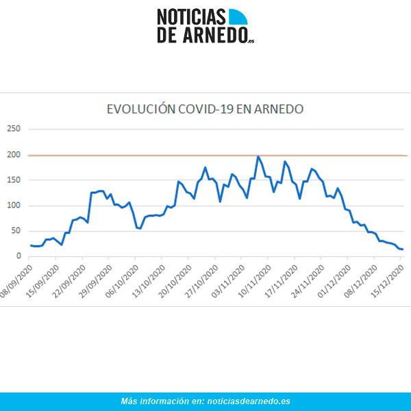 Evolución diaria de casos activos de COVID en Arnedo a 15 de diciembre 2020