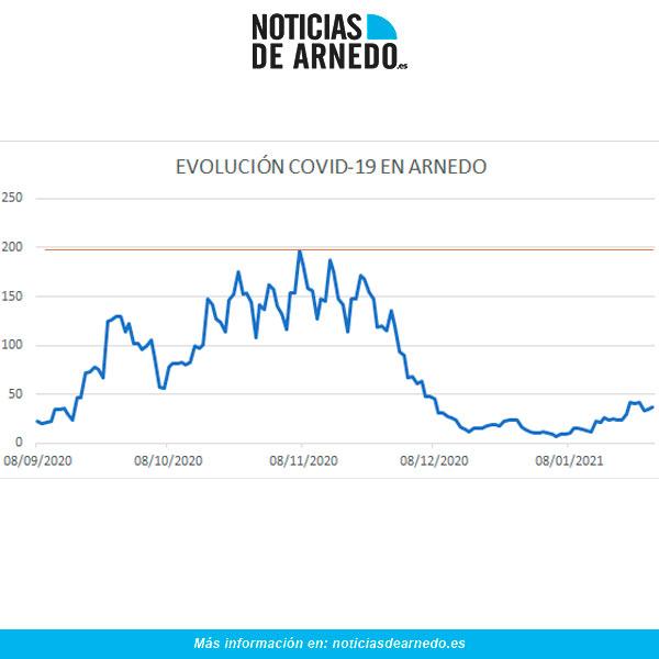 Evolución diaria de casos activos COVID en Arnedo a 27 de enero 2021