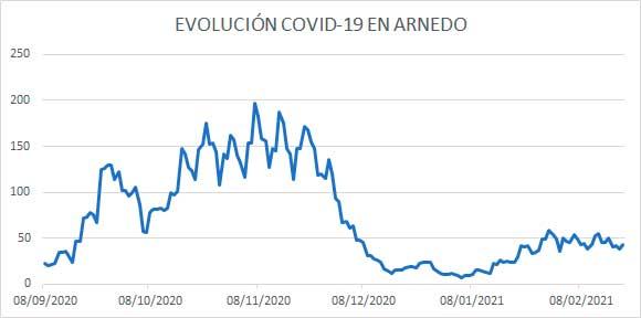 Evolución diaria COVID Arnedo 20 febrero 2021