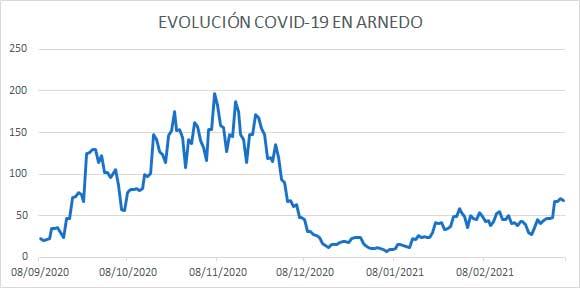 Evolución COVID Arnedo a 7 marzo 2021