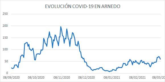 Evolución diaria COVID Arnedo a 8 marzo 21