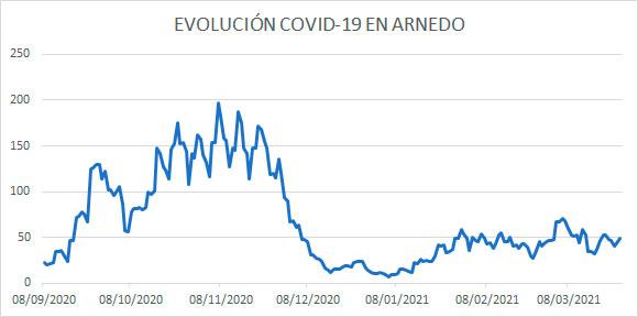Evolución diaria COVID Arnedo 26 marzo 2021