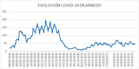 Evolución diaria COVID Arnedo 5 abril 2021