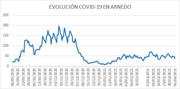 Evolución diaria COVID Arnedo 6 abril 2021