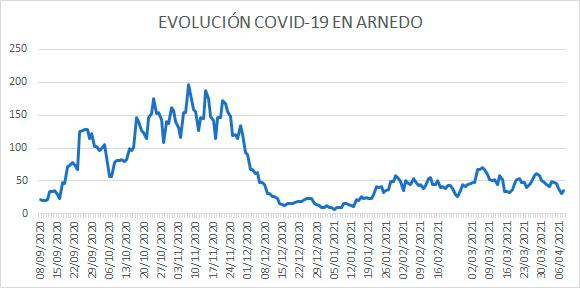 Evolución diaria COVID Arnedo 8 abril 2021