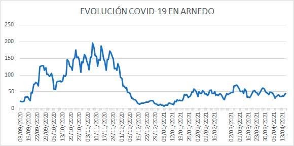 Evolución diaria COVID Arnedo a 16 abril 2021