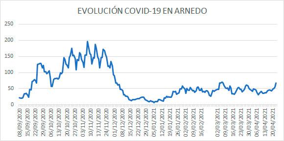 Evolución diaria COVID Arnedo a 23 abril 2021
