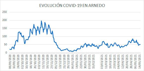 Evolución diaria COVID Arnedo 15 mayo 2021