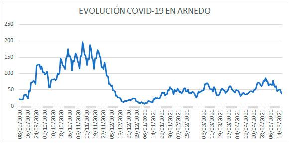 Evolución diaria COVID Arnedo 16 mayo 2021