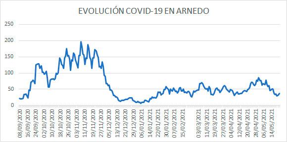 Evolución diaria COVID Arnedo 21 mayo 2021