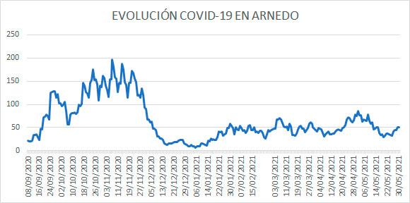 Evolución diaria COVID Arnedo 30 mayo 2021