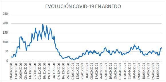 Gráfica de la evolución diaria de casos activos de COVID en Arnedo a 21 de junio de 2021
