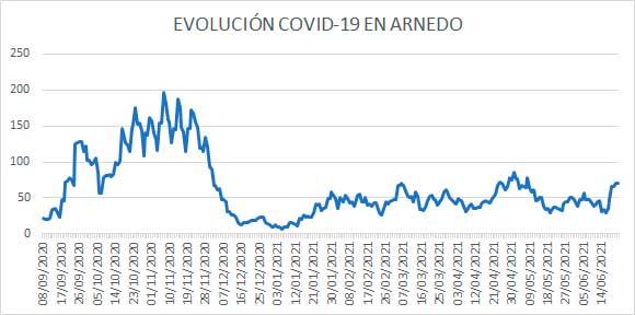 Evolución diaria casos activos COVID Arnedo a 22 de junio de 2021