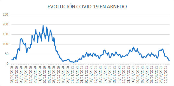 Evolución diaria COVID casos activos Arnedo 9 julio 2021