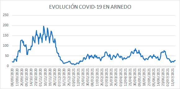 Evolución diaria casos activos COVID en Arnedo a 16 julio 2021