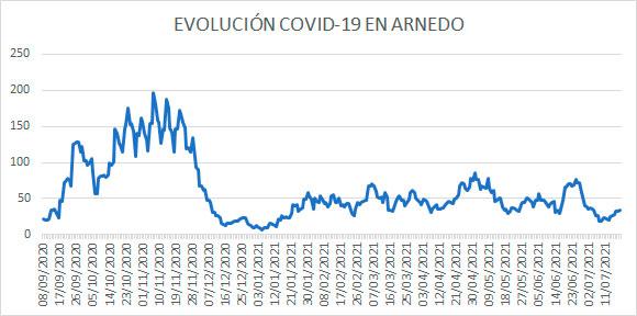 Evolución diaria de casos activos covid en Arnedo a 19 julio 2021