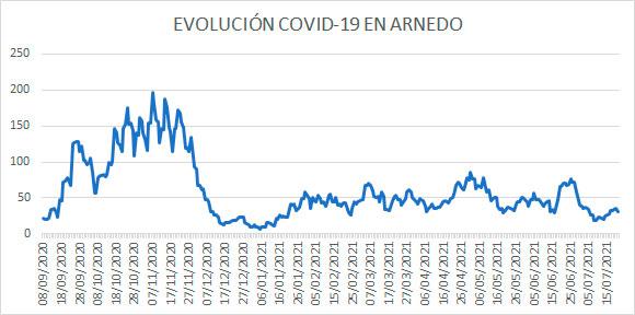Evolución diaria covid casos activos Arnedo 21 julio 2021