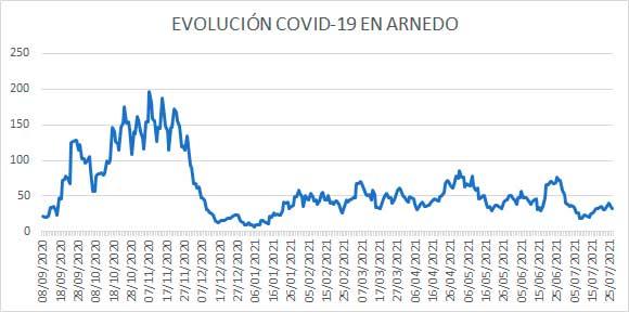 Evolución diaria de COVID casos activos Arnedo a 26 de julio de 2021