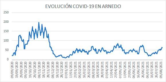 Evolución diaria casos activos COVID en Arnedo a 8 de agosto 2021