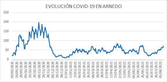 Evolución diaria COVID casos activos Arnedo 11 de agosto 2011