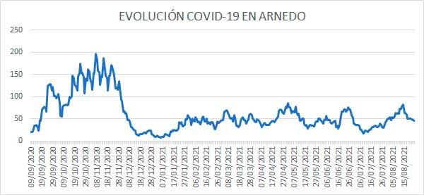 Evolución diaria COVID casos activos Arnedo a 24 agosto 2021
