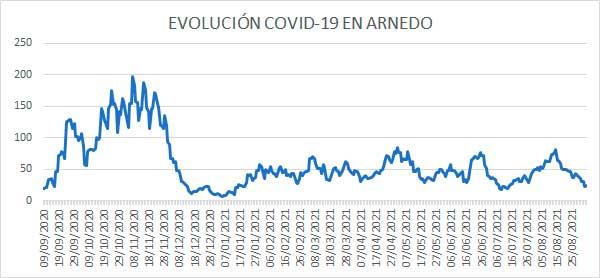 Evolución diaria COVID casos activos Arnedo 3 septiembre 2021