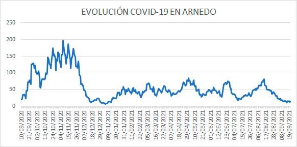 Evolución diaria COVID-19 Arnedo casos activos a 20 septiembre 2021