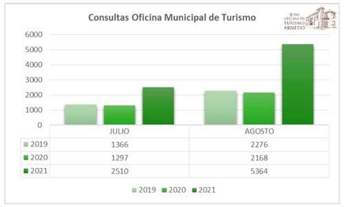 Consulta en la Oficina de Turismo de Arnedo en 2020