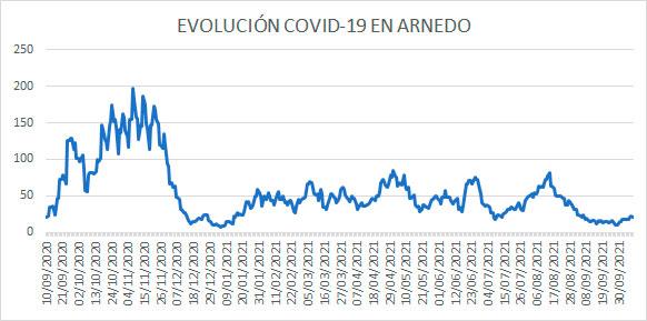 Evolución diaria COVID-19 Arnedo casos activos a 9 octubre 2021