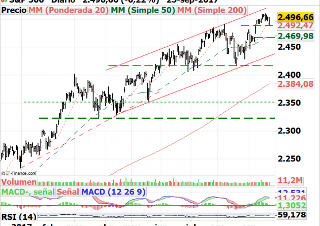 Gráfico SP500