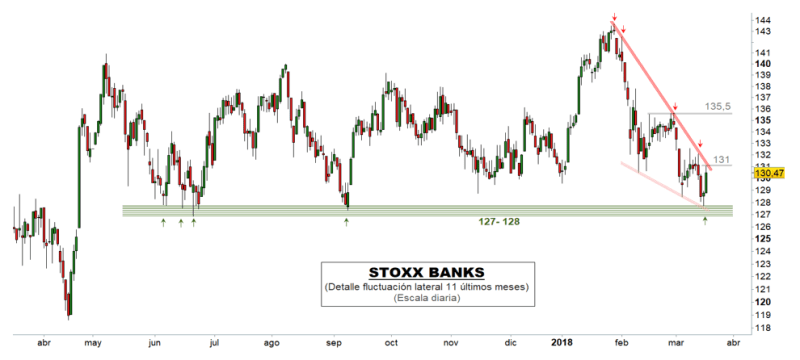 Europa espera a los bancos para extender su rebote técnico